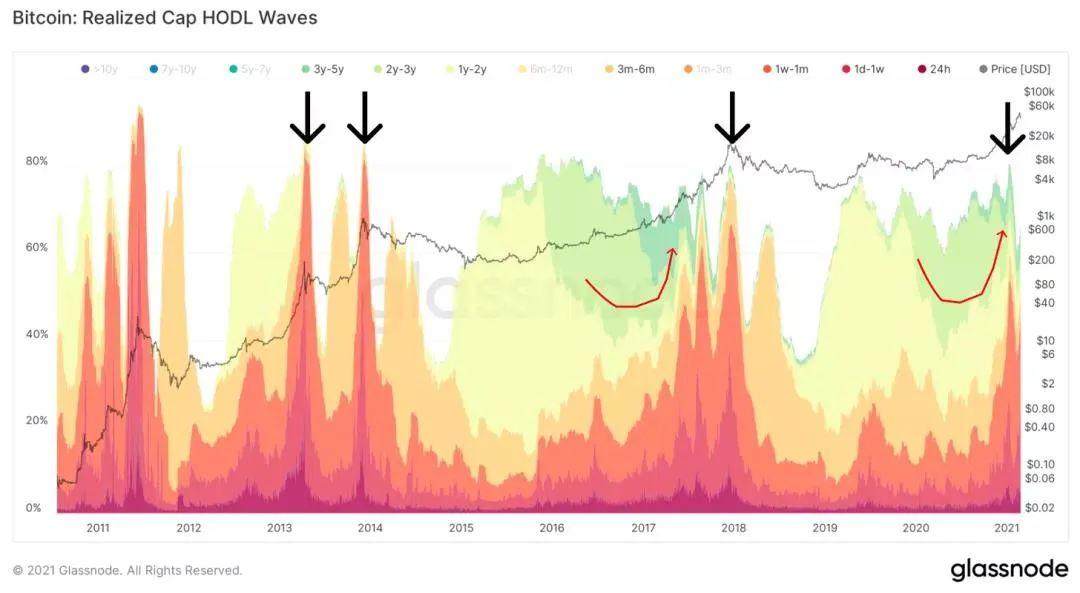 数据分析:我们现在处于牛市的哪个阶段?