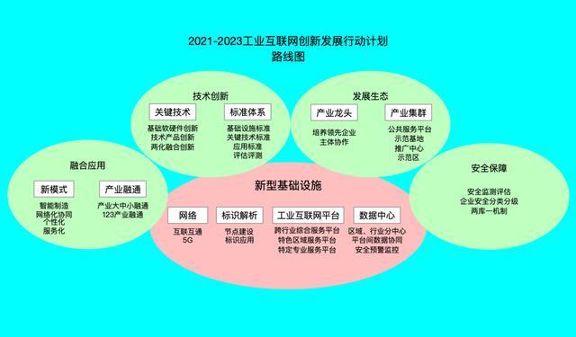 区块链促进工业互联网创新生长(2021-2023)