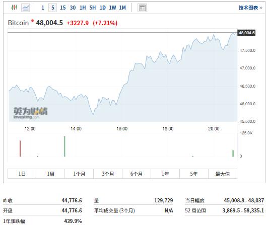 比特币再站上48000美元关口,相关概念股投资机遇凸显丨牛熊眼