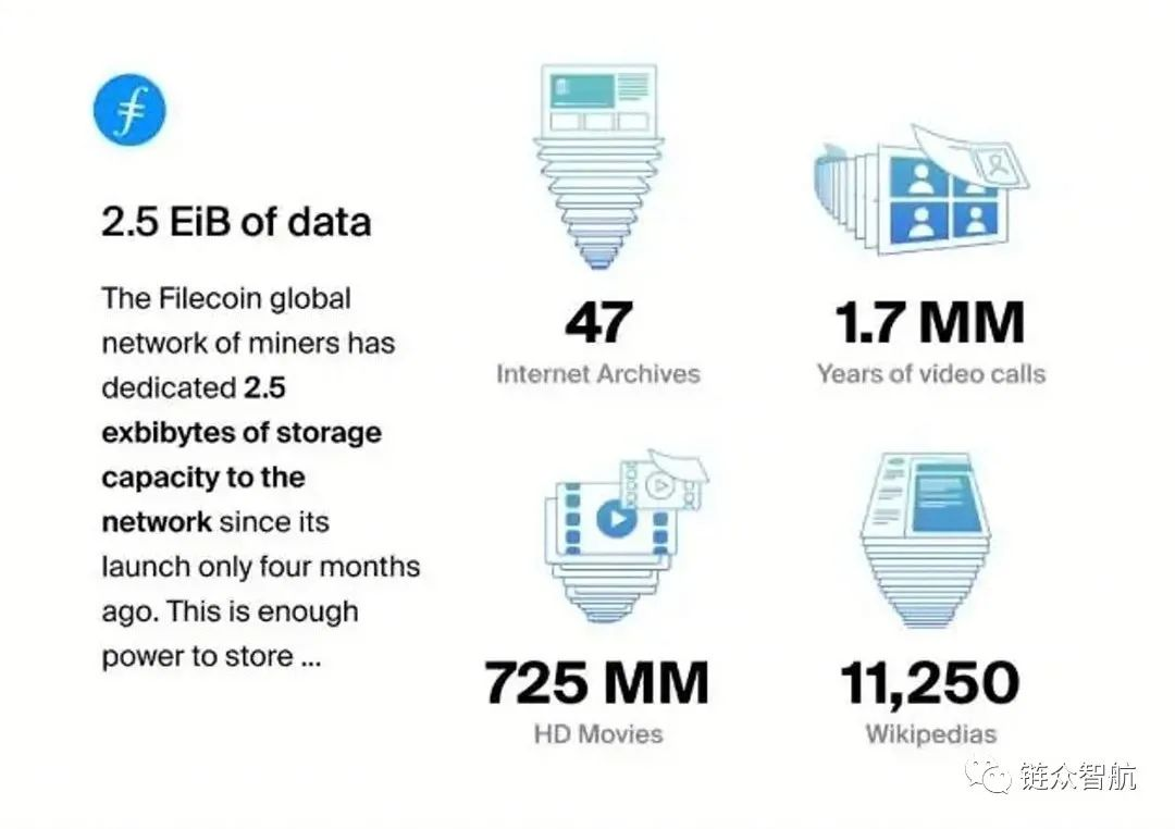 Filecoin承载数据之海 三五年后FIL币价瞠乎其后!