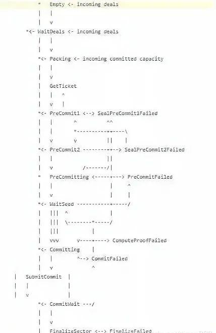 Filecoin基础:什么是Filecoin算力密封