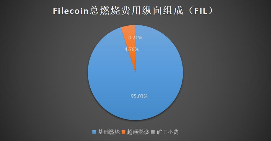 Filecoin挖矿:Gas费现状以及FIP-10影响