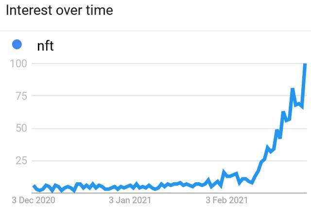 NFT在Google搜索热度上逾越Litecoin、BCH和XRP