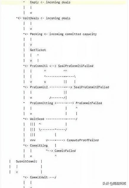基础知识,Filecoin的算力封装是什么?