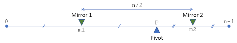 以太坊2.0的洗牌算法插图2