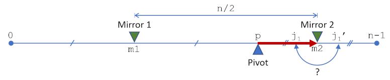 以太坊2.0的洗牌算法插图3