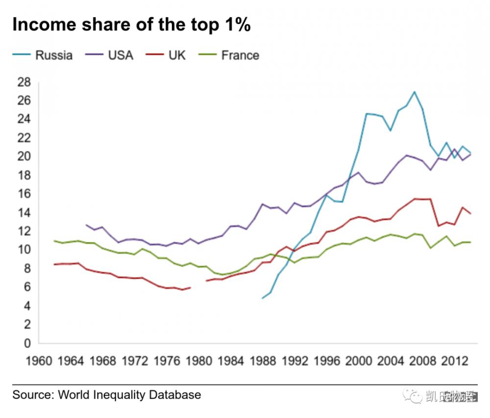 下一波财富再分配浪潮在哪里