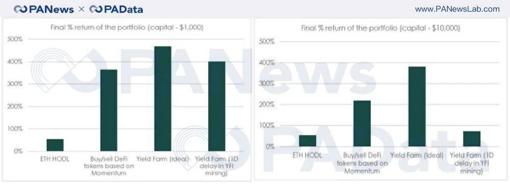 持币、买钱卖钱、收益农业、回溯测试数据告诉你如何参与最赚钱的defi?插图9