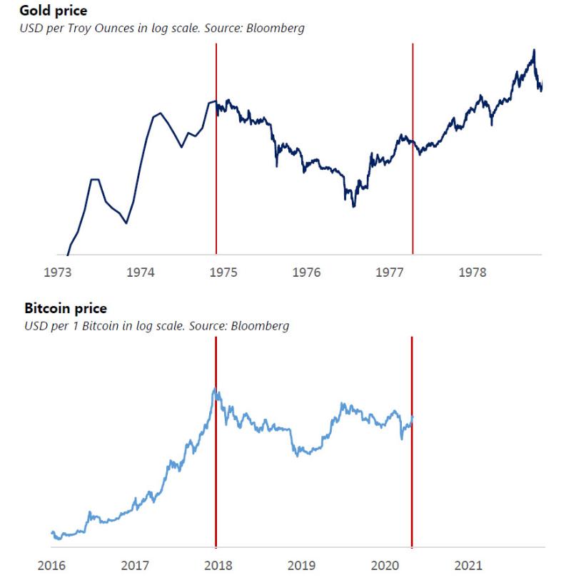 比特币是否会效仿上世纪70年代的黄金潮流?插图1