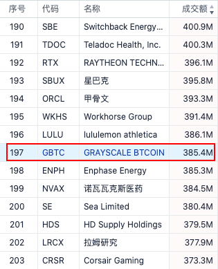 """比特币托管市场观察:潜在市场超过1400亿美元,中国为何没有""""灰阶""""?插图2"""