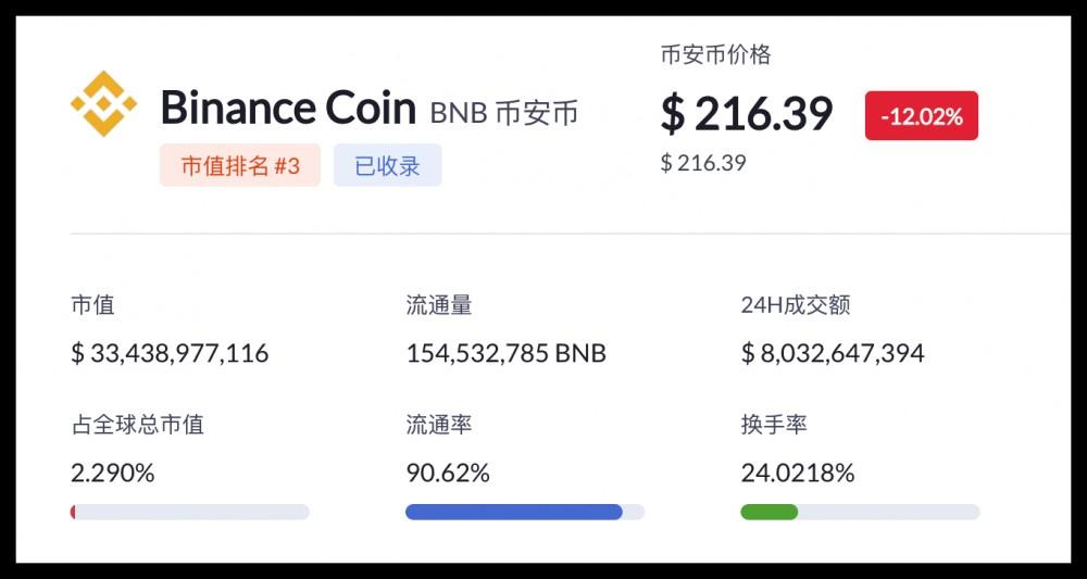 如何购买BNB?